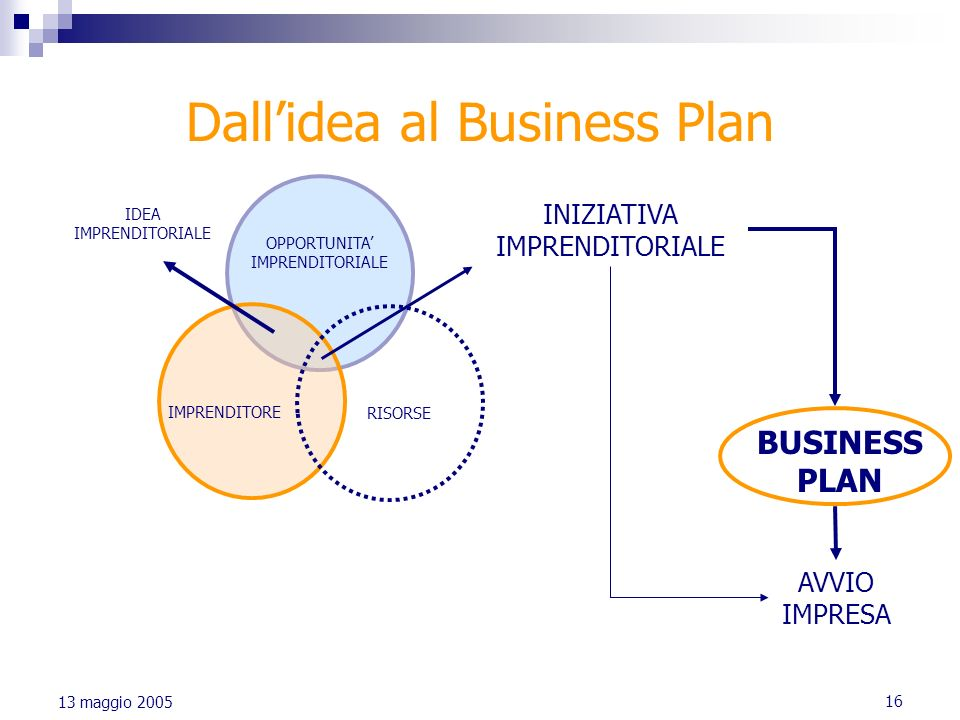 Dall'idea al Business Plan