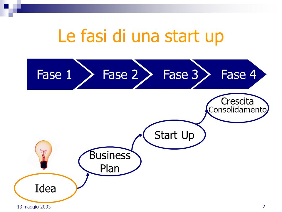 Le fasi di una start up Fase 1 Fase 2 Fase 3 Fase 4 Start Up Business