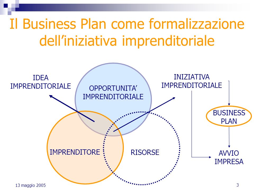 dell business plan Knowing how to reach your vision is the meat of a strategic plan  how to write a strategic plan  elements help you define the future for your business.