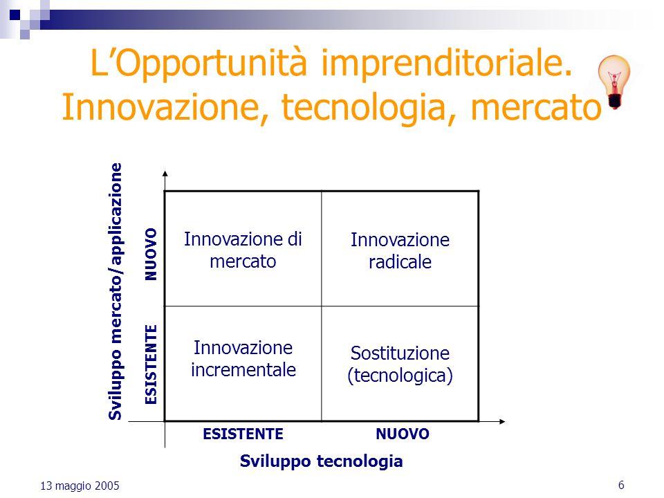 L'Opportunità imprenditoriale. Innovazione, tecnologia, mercato