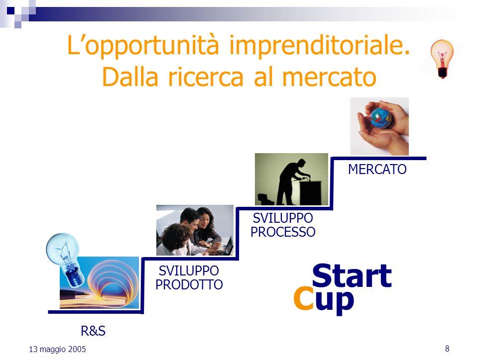 L'opportunità imprenditoriale. Dalla ricerca al mercato