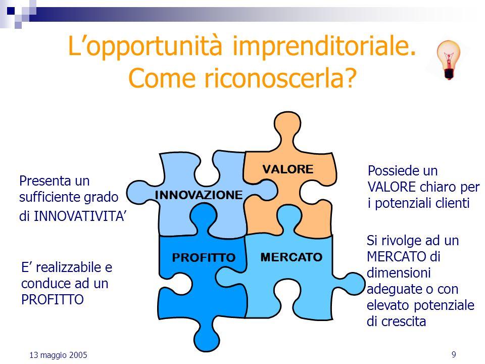 L'opportunità imprenditoriale. Come riconoscerla