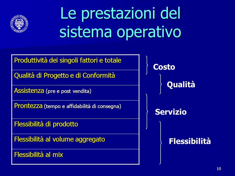 Le prestazioni del sistema operativo