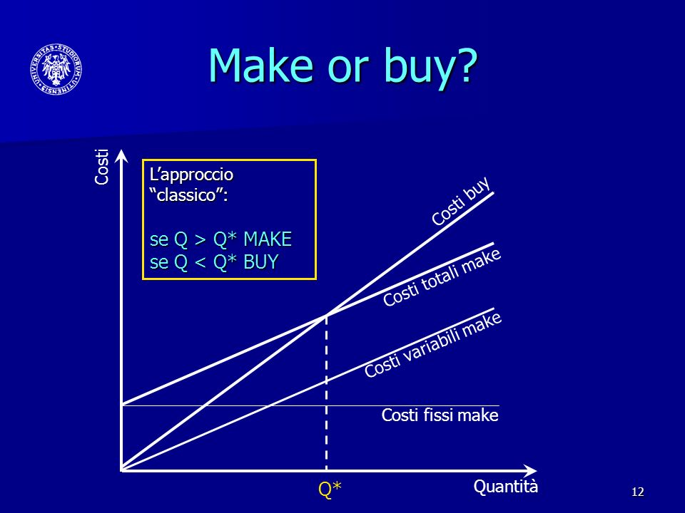 Make or buy se Q > Q* MAKE se Q < Q* BUY Q* Costi
