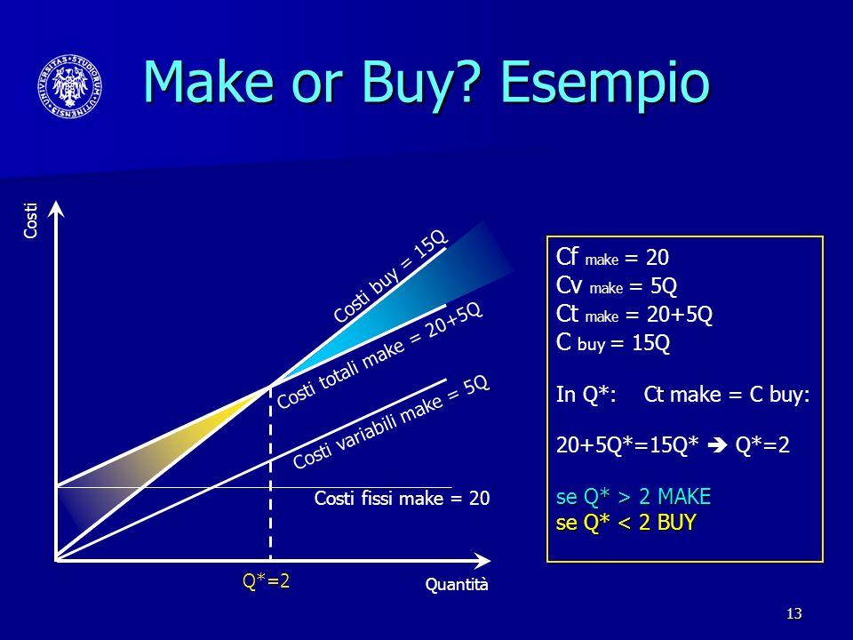Make or Buy Esempio Cf make = 20 Cv make = 5Q Ct make = 20+5Q