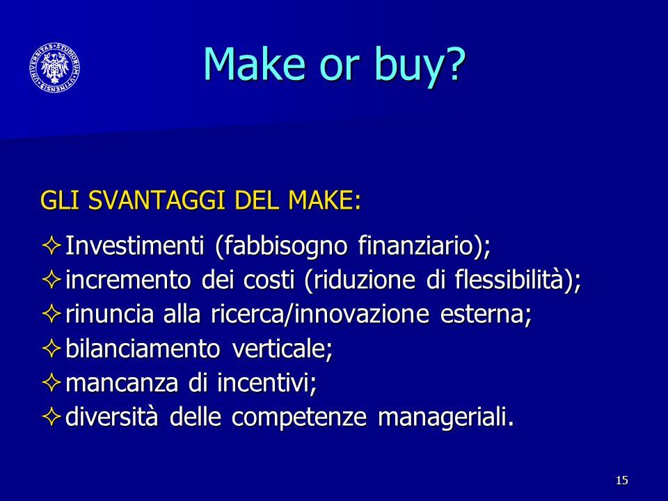 Make or buy GLI SVANTAGGI DEL MAKE: