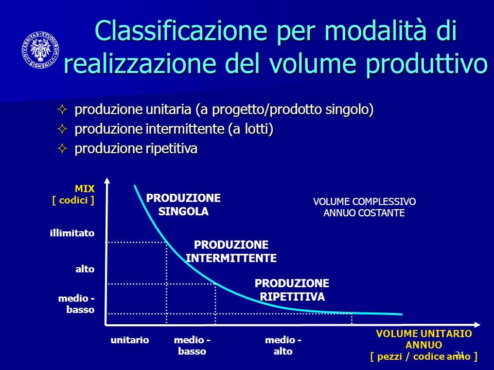 Classificazione per modalità di realizzazione del volume produttivo