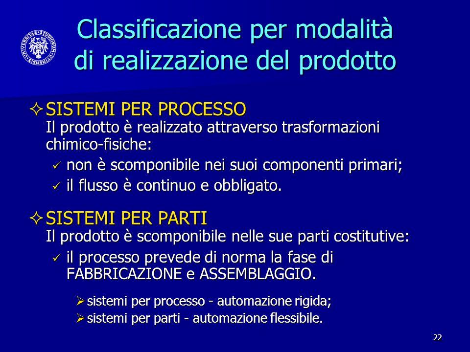 Classificazione per modalità di realizzazione del prodotto