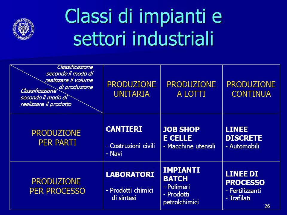 Classi di impianti e settori industriali