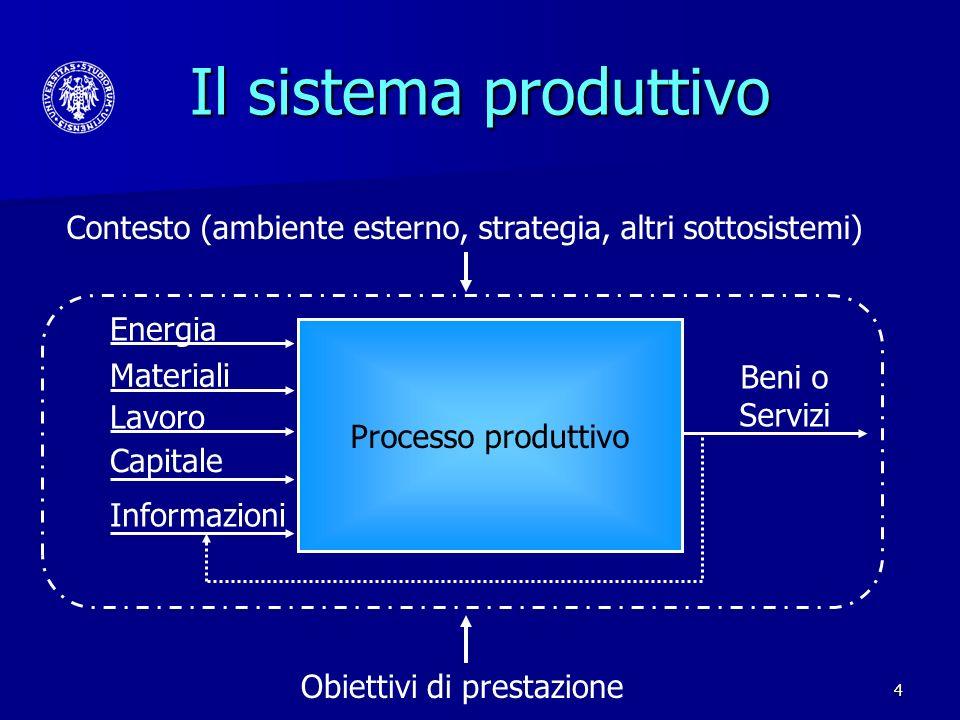 Il sistema produttivo Contesto (ambiente esterno, strategia, altri sottosistemi) Energia. Processo produttivo.
