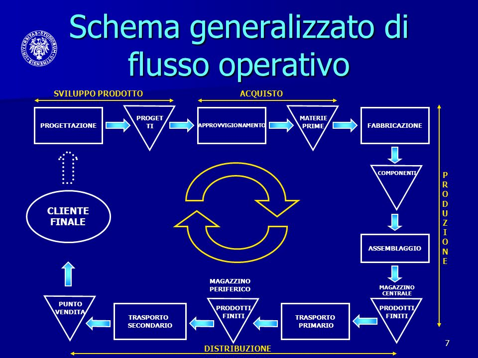Schema generalizzato di flusso operativo