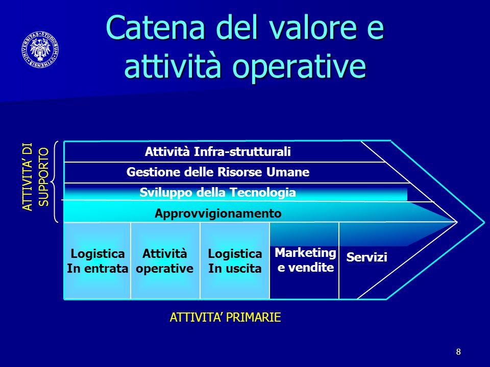Catena del valore e attività operative