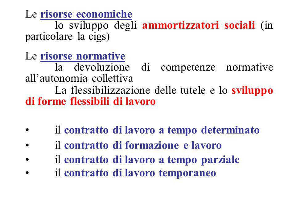 Le risorse economiche lo sviluppo degli ammortizzatori sociali (in particolare la cigs) Le risorse normative.
