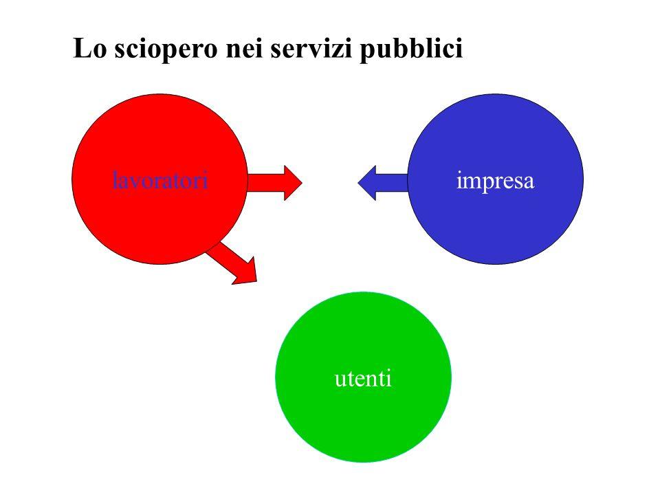 Lo sciopero nei servizi pubblici