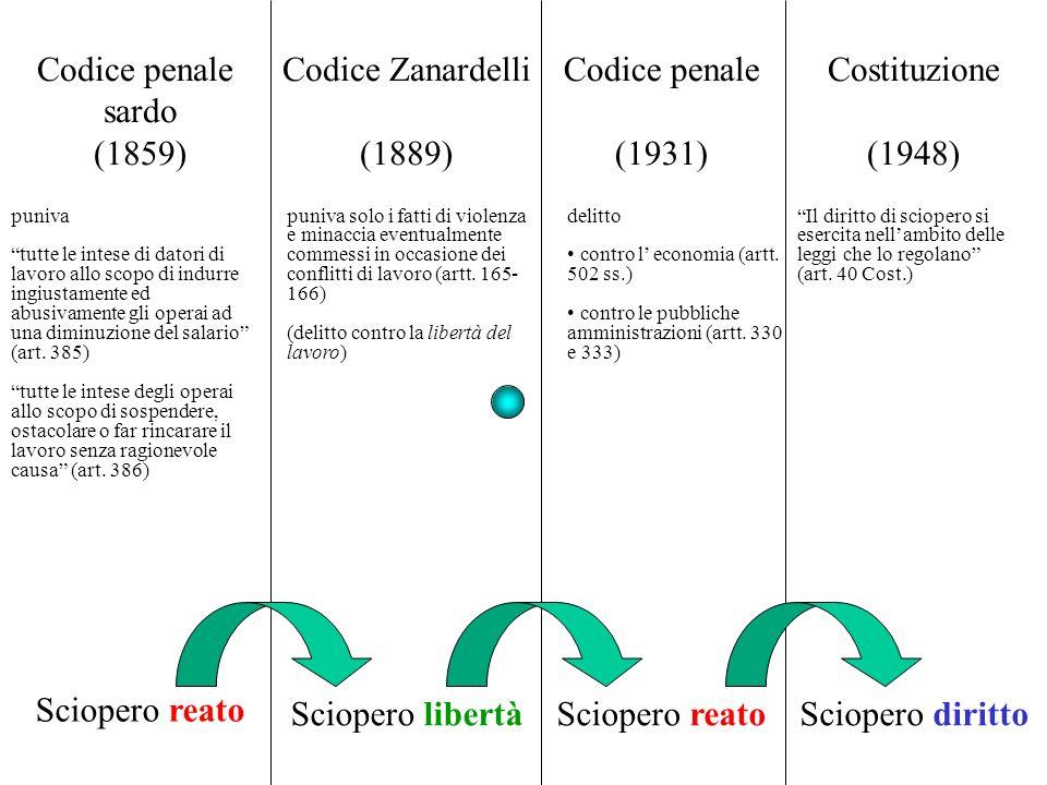 Codice penale sardo (1859) Codice Zanardelli (1889) Codice penale