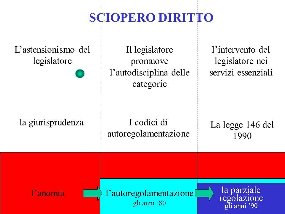 SCIOPERO DIRITTO L'astensionismo del legislatore