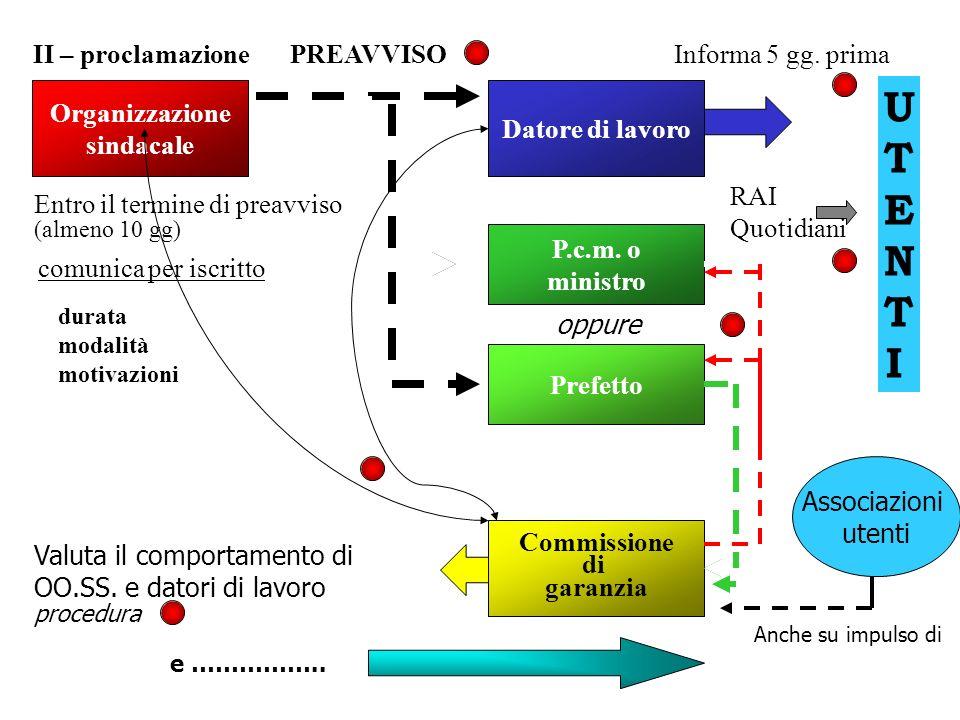 UTENTI II – proclamazione PREAVVISO Informa 5 gg. prima Organizzazione