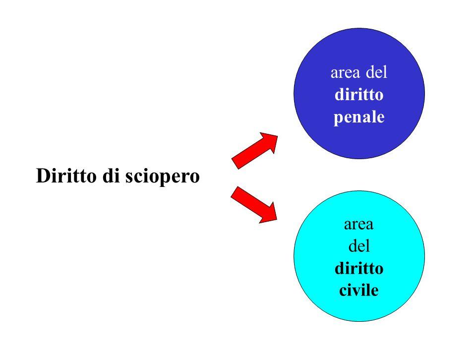 area del diritto penale Diritto di sciopero area del diritto civile