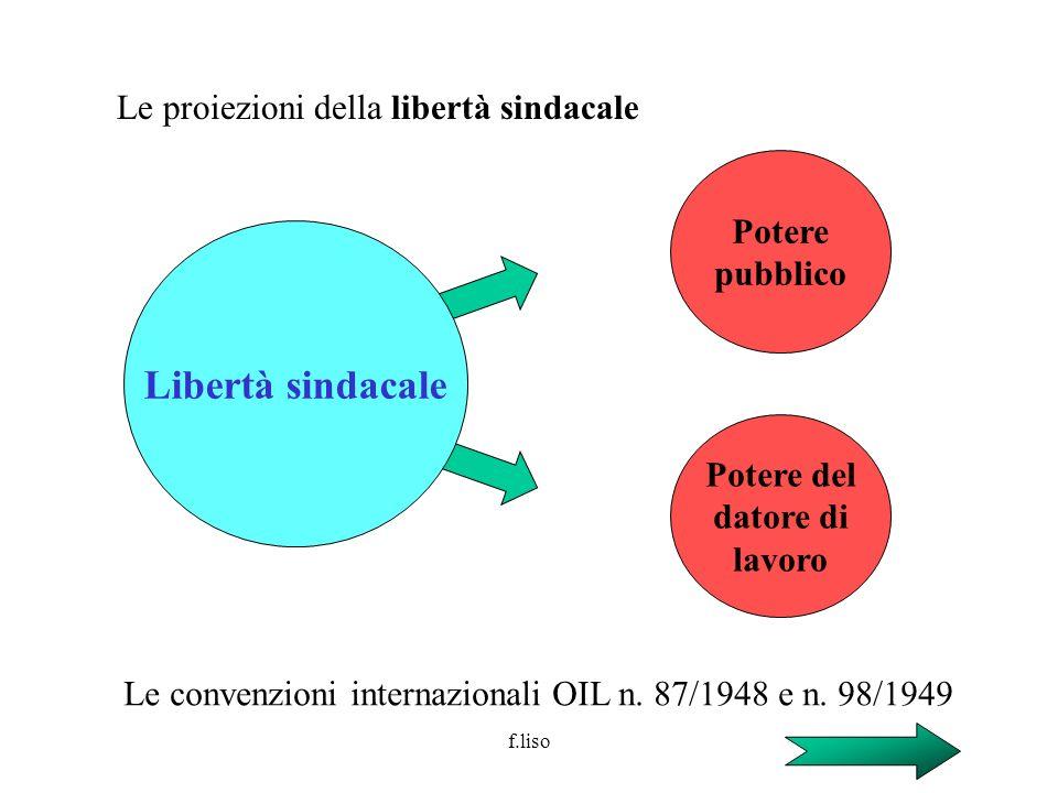 Libertà sindacale Le proiezioni della libertà sindacale Potere