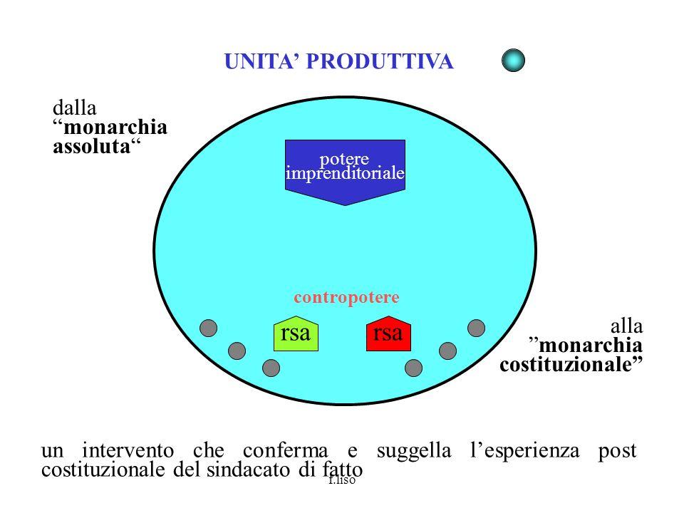 rsa rsa UNITA' PRODUTTIVA dalla monarchia assoluta imprenditore