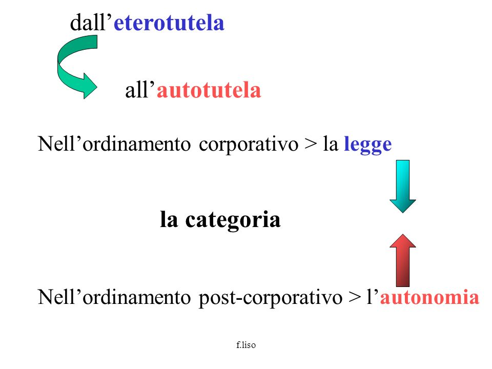 dall'eterotutela all'autotutela la categoria