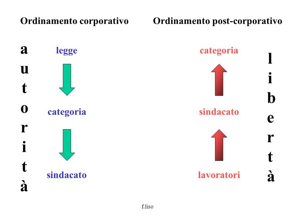 autorità libertà Ordinamento corporativo Ordinamento post-corporativo