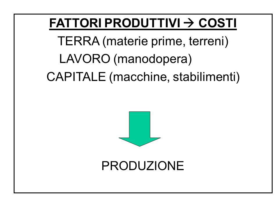 FATTORI PRODUTTIVI  COSTI