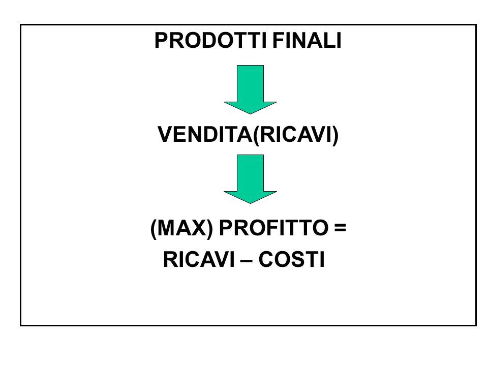 PRODOTTI FINALI VENDITA(RICAVI) (MAX) PROFITTO = RICAVI – COSTI
