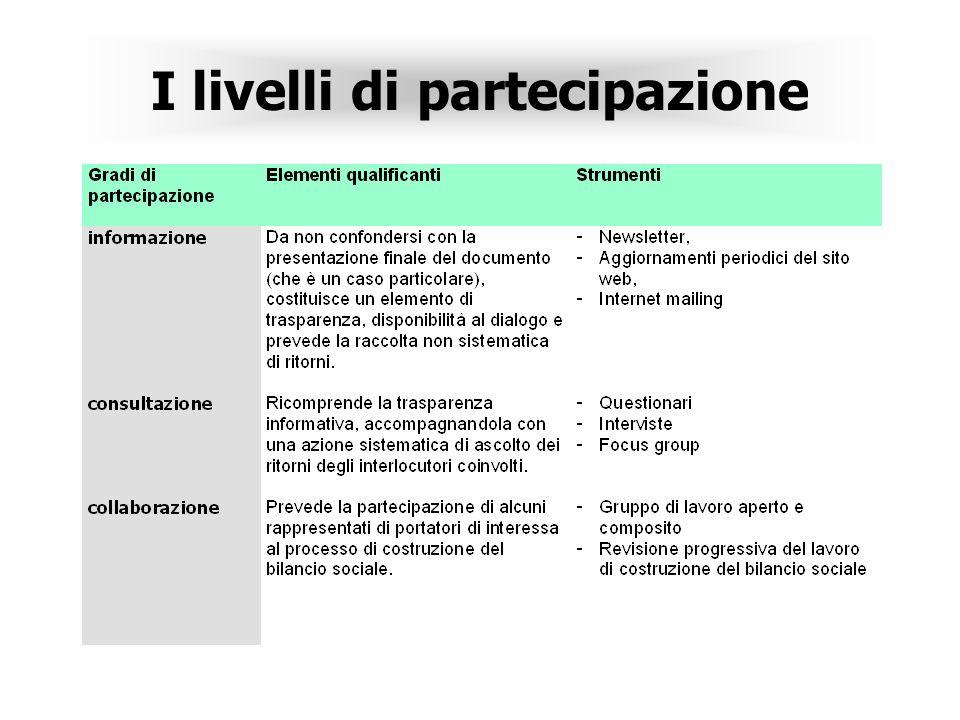 I livelli di partecipazione