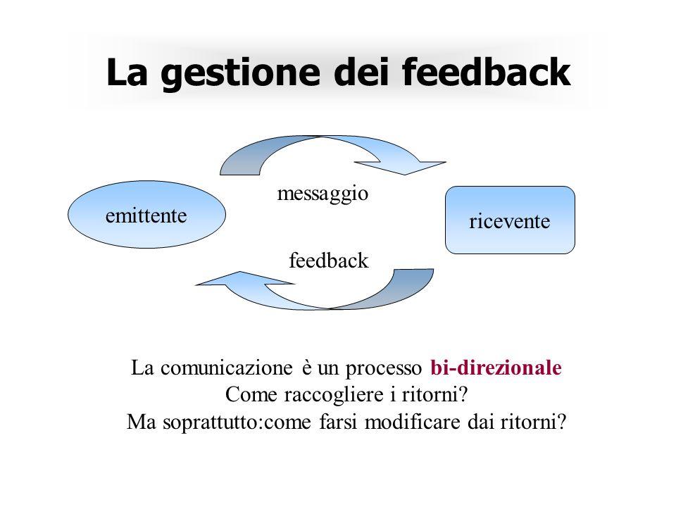 La gestione dei feedback