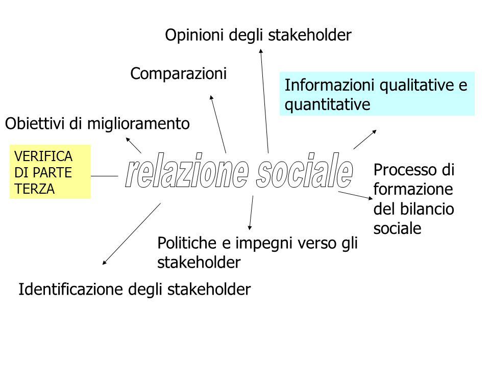 relazione sociale Opinioni degli stakeholder Comparazioni
