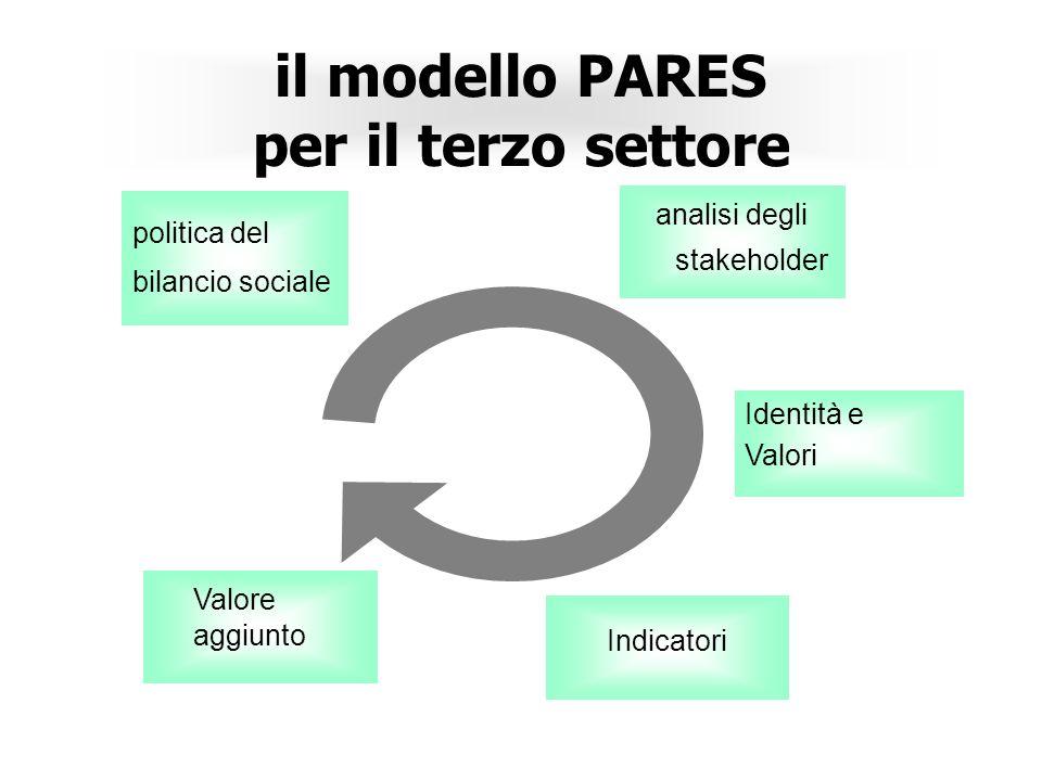 il modello PARES per il terzo settore