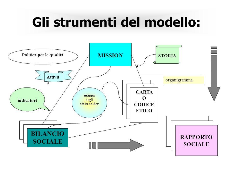 Gli strumenti del modello: