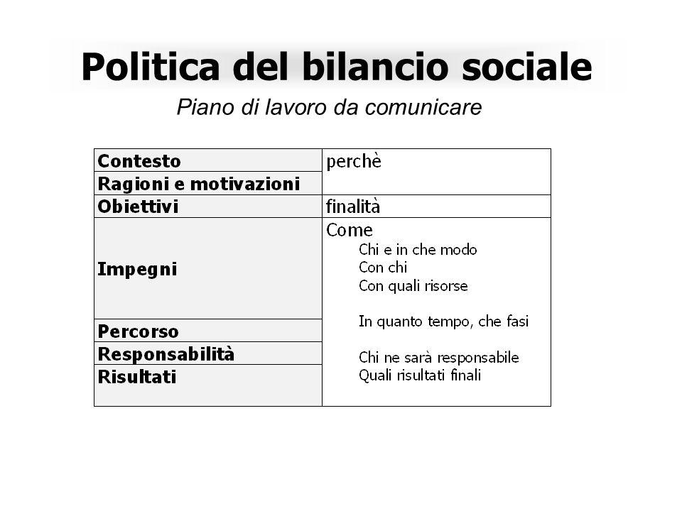 Politica del bilancio sociale
