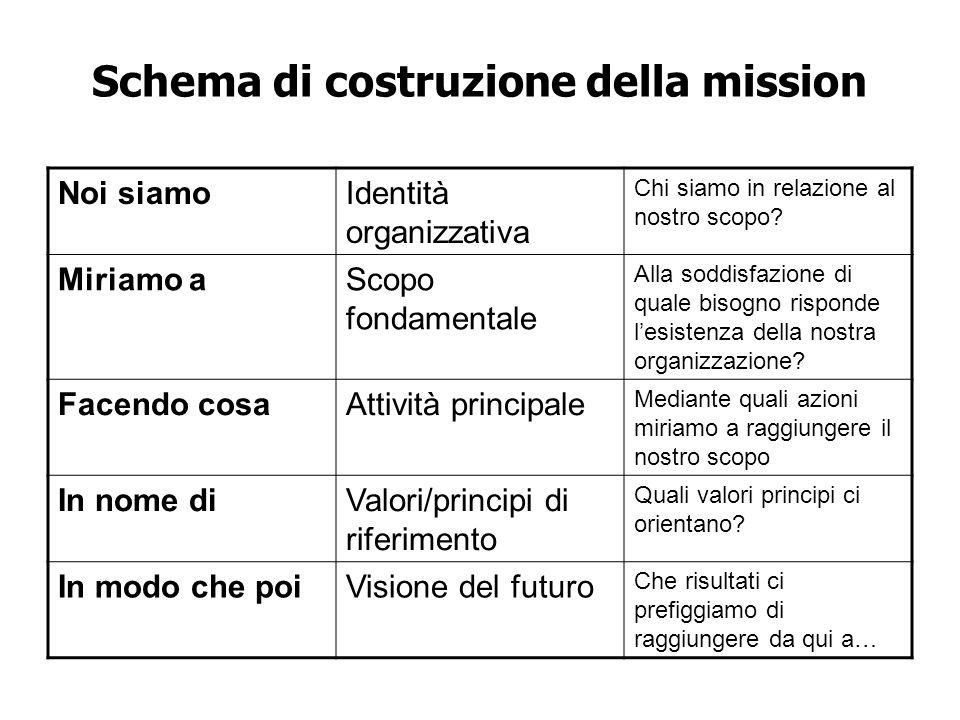 Schema di costruzione della mission