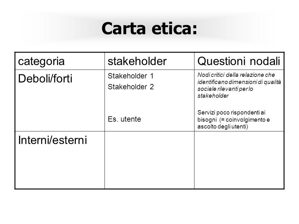 Carta etica: categoria stakeholder Questioni nodali Deboli/forti