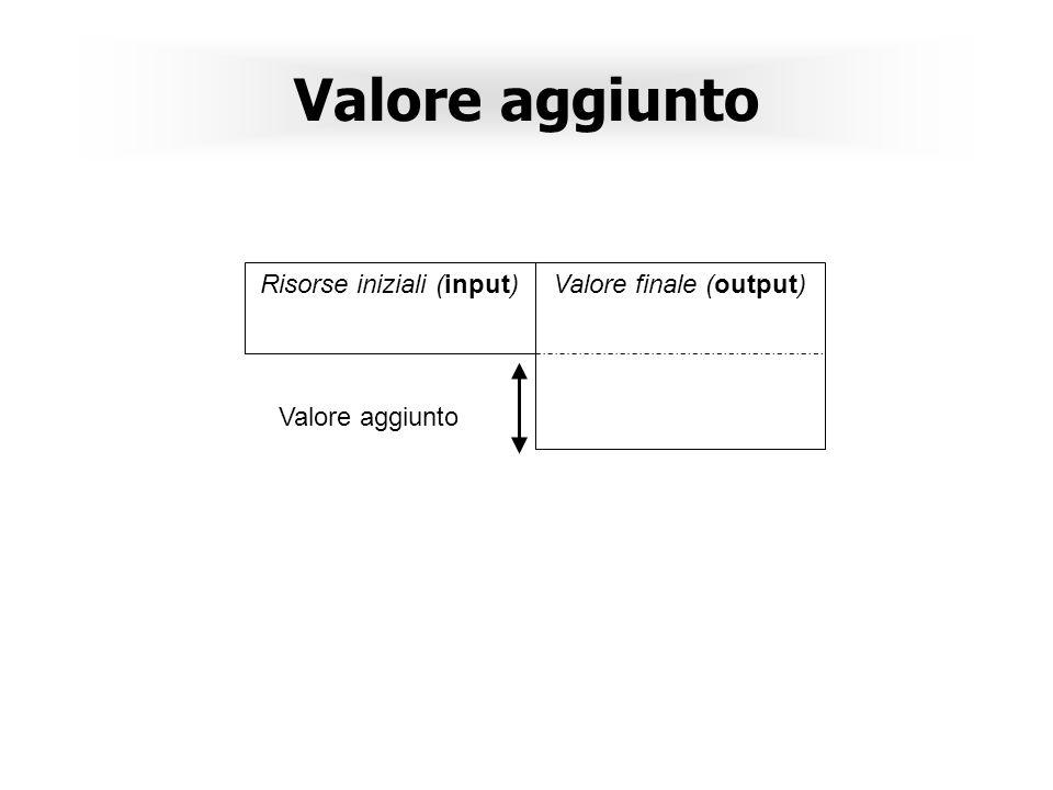 Valore aggiunto Risorse iniziali (input) Valore finale (output)