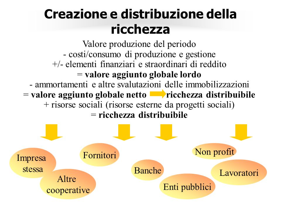 Creazione e distribuzione della ricchezza