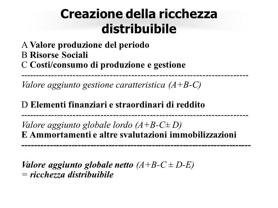Creazione della ricchezza distribuibile