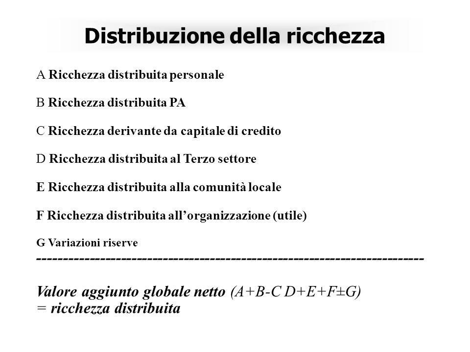 Distribuzione della ricchezza