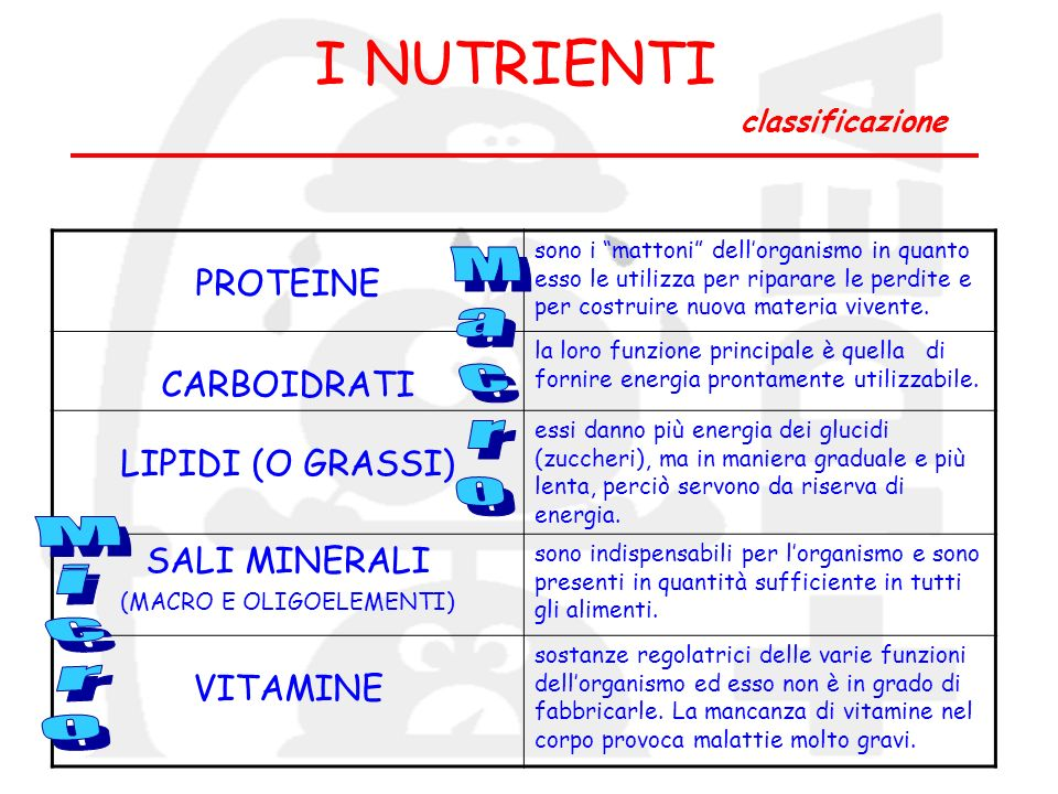 I NUTRIENTI classificazione
