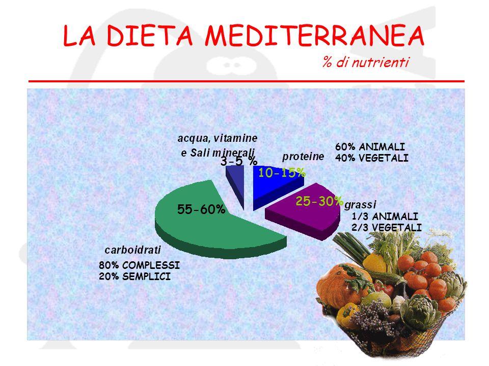 LA DIETA MEDITERRANEA % di nutrienti