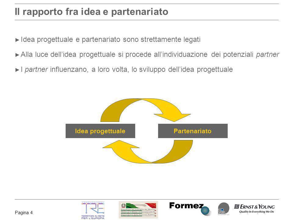 Il rapporto fra idea e partenariato