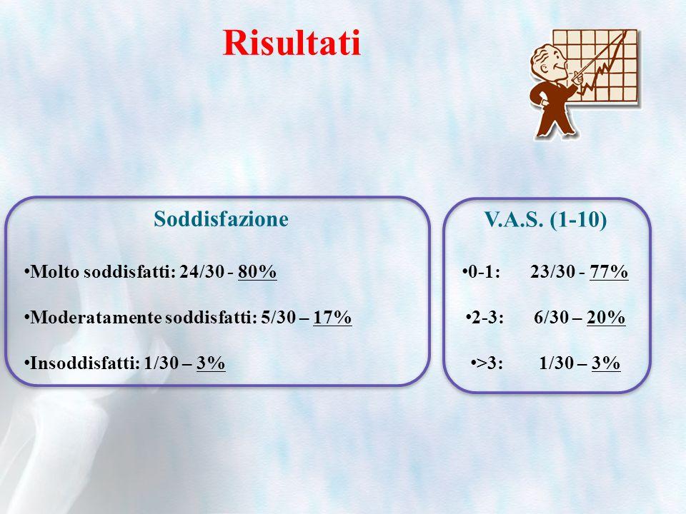 Risultati Soddisfazione V.A.S. (1-10) Molto soddisfatti: 24/30 - 80%