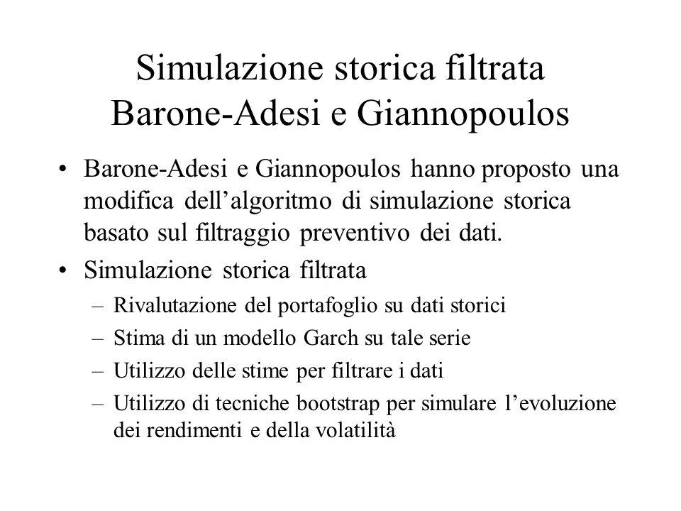 Simulazione storica filtrata Barone-Adesi e Giannopoulos