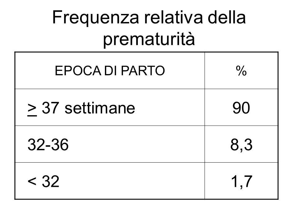 Frequenza relativa della prematurità