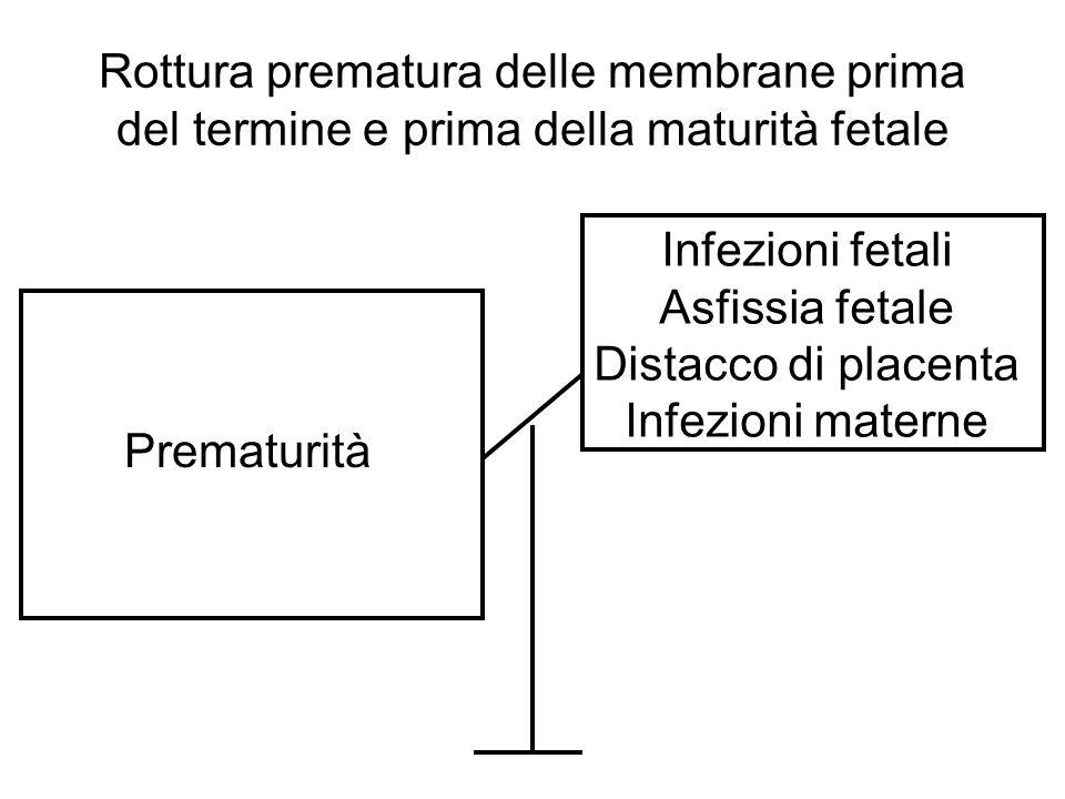Rottura prematura delle membrane prima del termine e prima della maturità fetale