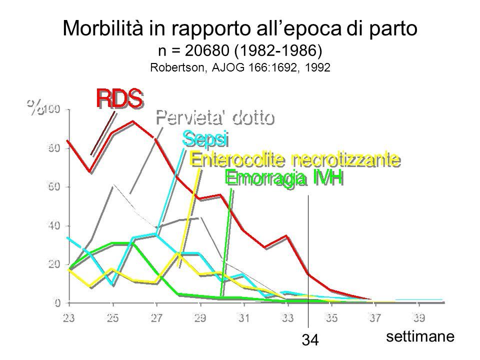Morbilità in rapporto all'epoca di parto n = 20680 (1982-1986) Robertson, AJOG 166:1692, 1992