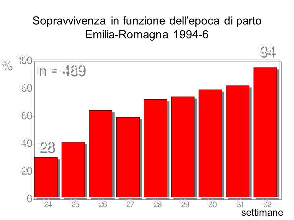 Sopravvivenza in funzione dell'epoca di parto Emilia-Romagna 1994-6