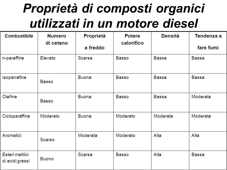 Proprietà di composti organici utilizzati in un motore diesel